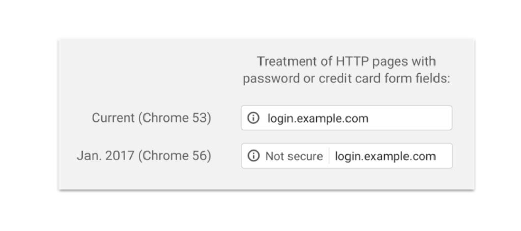 Google Chrome Eingabefelder HTTPS