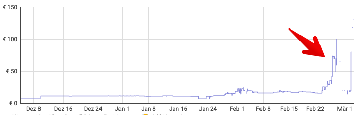 Amazon Preisentwicklung Desinfektion