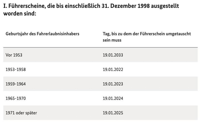 2020-07-23 Umtausch Fuehrerschein 1
